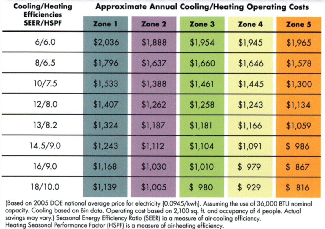 Ac Financing Available Not So Perfect Credit Is Ok